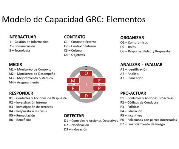 capacidad-de-grc2
