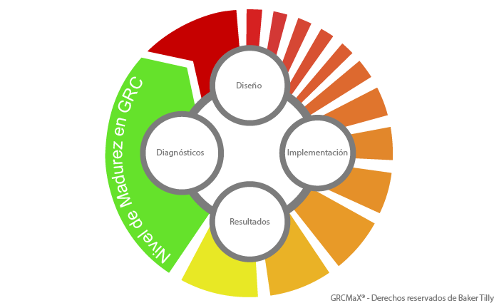metodologiaGRC-01
